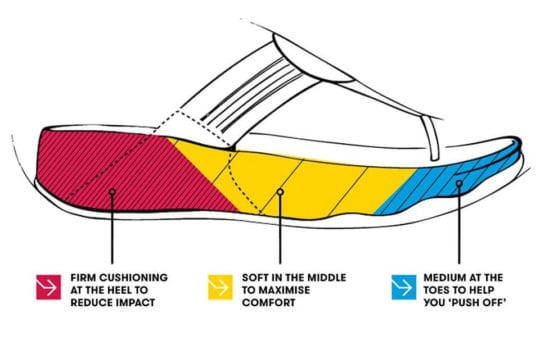 Fitflop Microwobbleboard Technology