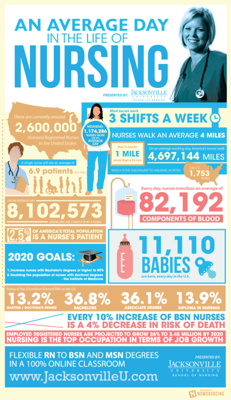 average-day-nursing-infographic