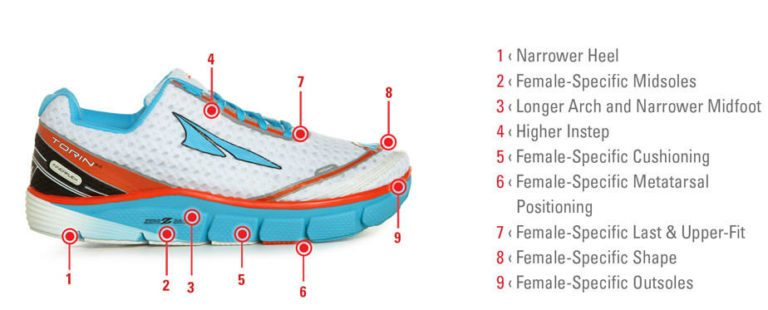 Altra gender specific technology